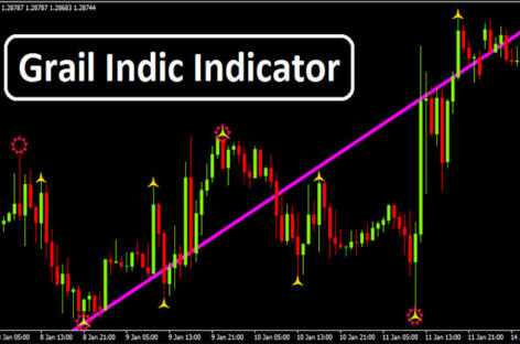 Grail indic Non Repaint Forex Indicator Download Free
