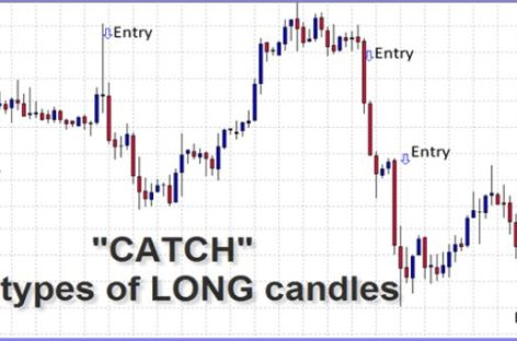 Long Candle-strong moves in the market by Barry Thornton