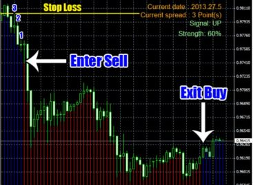 Trend Striker Extreme Indicator | Make 200 Pips Daily