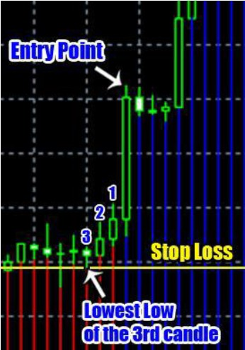 Trend Striker Extreme Stop Loss