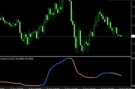 Download Rapid Buy Sell RSI Indicator