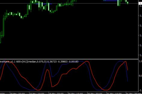Hilbert Wave Mt4 Indicator