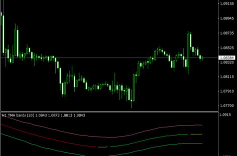 TMA Fast Line Mt4 Indicator